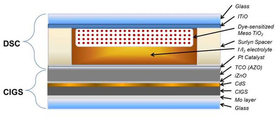 An example of a DSSC-CIGS tandem solar cell is shown above. The constituent layers and respective layer thickness are shown.